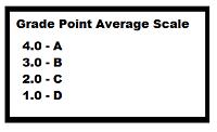High school GPA calculator weighted grade scale.