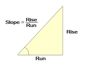 Rise over Run conversion